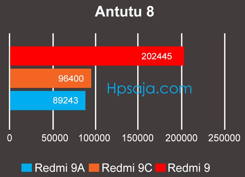 Skor antutu benchmark redmi 9, 9A, 9C